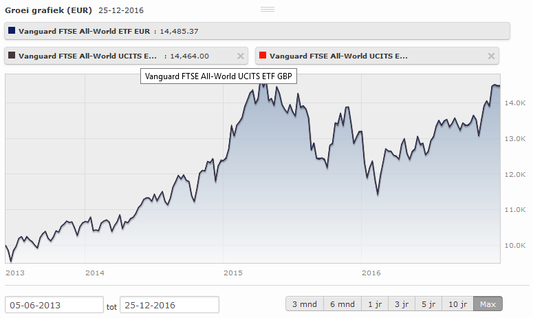 FTSE All-World UCITS ETF (EUR, GBP, CHF)